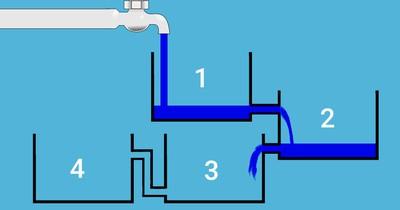Welcher Wassertank ist zuerst voll?